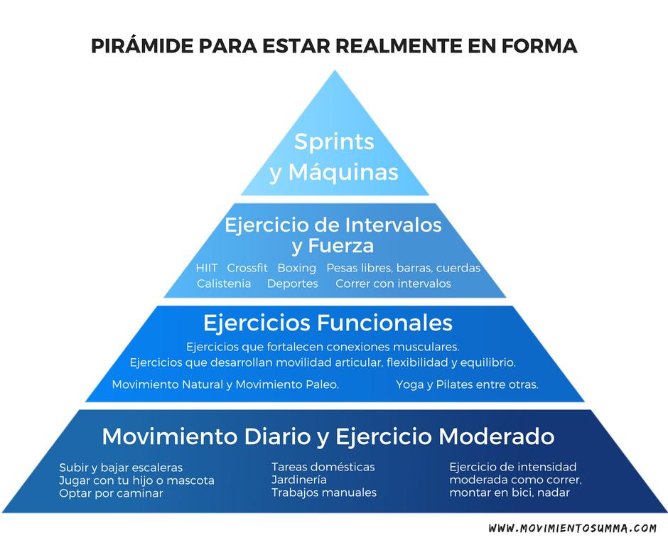 piramide de ejercicio fisico