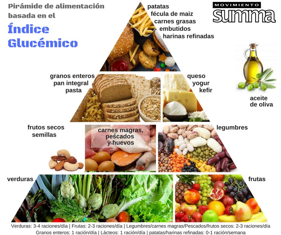 Piramide de alimentación basada en el índice glicémico